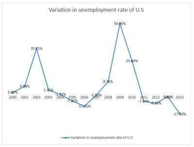 Variation_unemployment