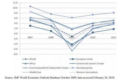 US-Financial-2007