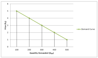 Equilibrium-demand